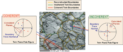 Coherent and incoherent twin in Zirconium