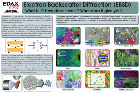 Electron Backscatter Diffraction Poster