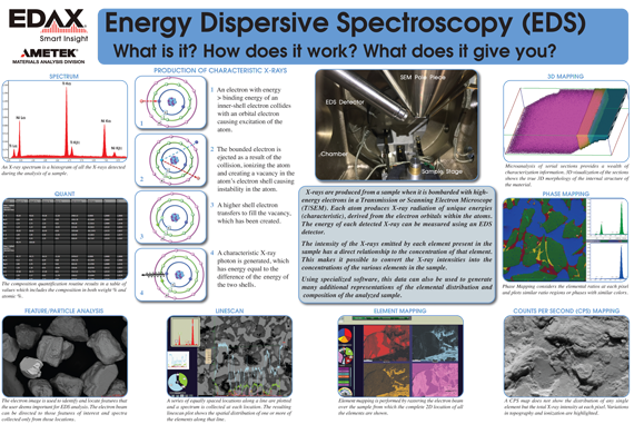 Energy Dispersive Spectroscopy Poster
